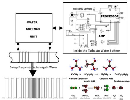Tathastu Water Softener. Tathastu Electronic Watersoftener